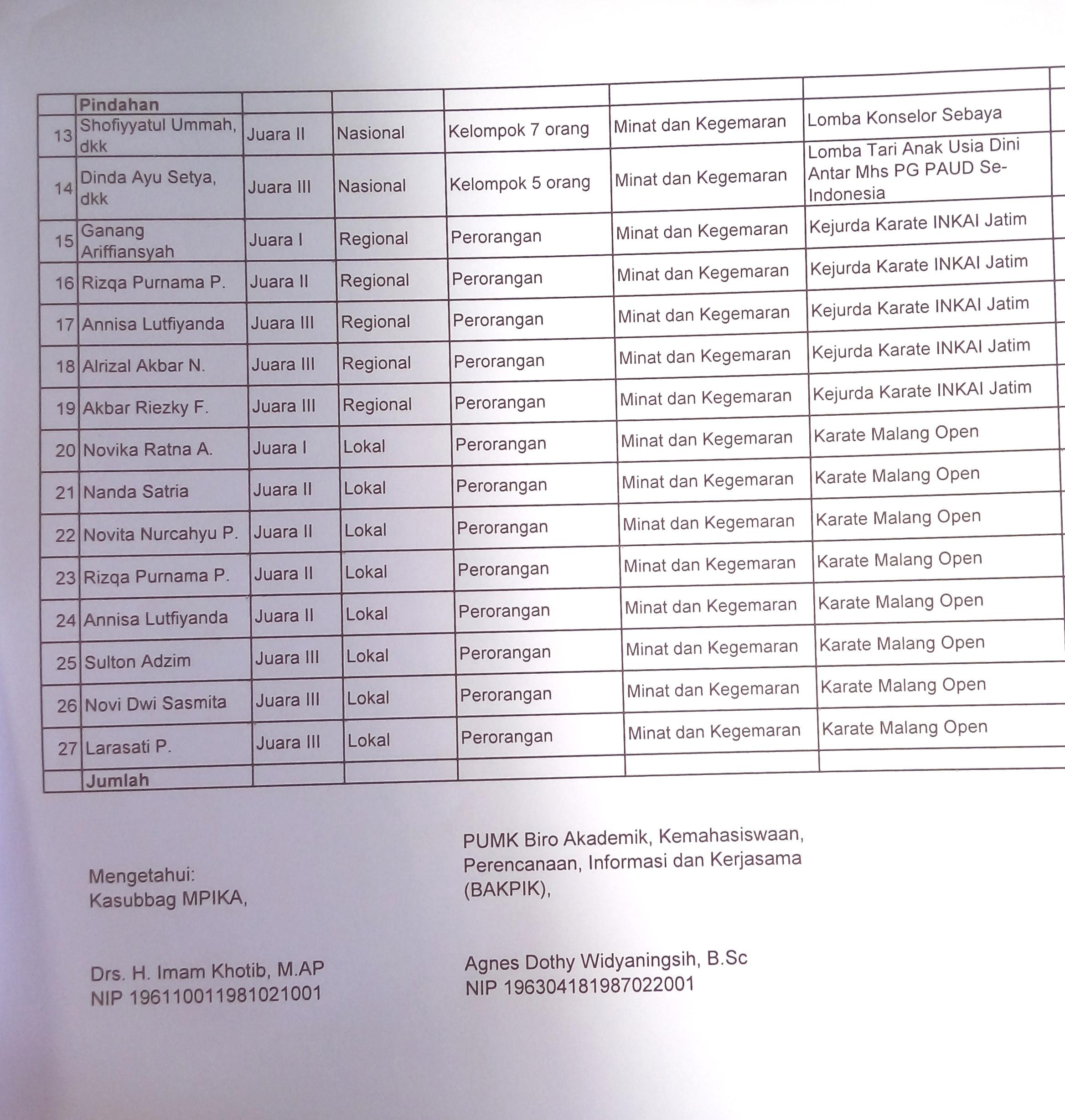 Daftar Nama Mahasiswa hal 2